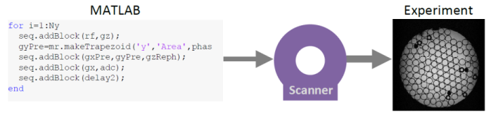 Open-source pulse sequences: Introduction